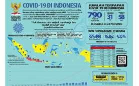 Satgas Covid-19: Kasus Covid-19 Aktif di 9 Kabupaten/Kota Tinggi