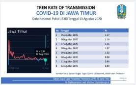 Tingkat Penularan Covid-19 Jatim Terus Turun, Bertahan di Bawah Angka 1