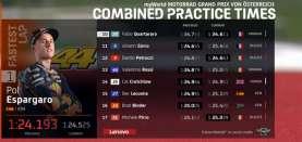 Rossi harus Merangkak dari Kualifikasi 1 MotoGP Austria, Pol Espargaro Tercepat