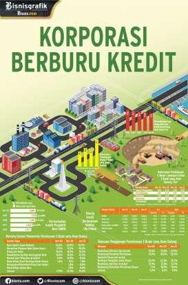 PENYERAPAN KREDIT KORPORASI : Korporasi Berburu Kredit