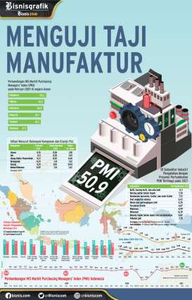 INDEKS MANUFAKTUR INDONESIA : Menguji Taji Manufaktur