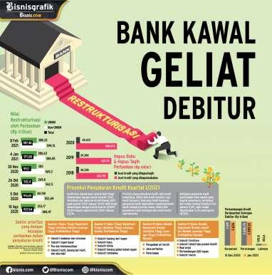 RESTRUKTURISASI KREDIT : Bank Kawal Geliat Debitur