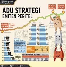 KINERJA EMITEN : Adu Strategi Emiten Peritel