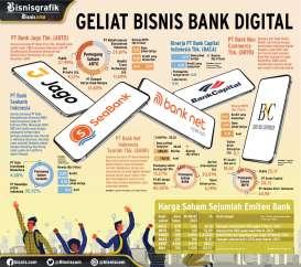 TRANSFORMASI PERBANKAN : GELIAT BISNIS BANK DIGITAL