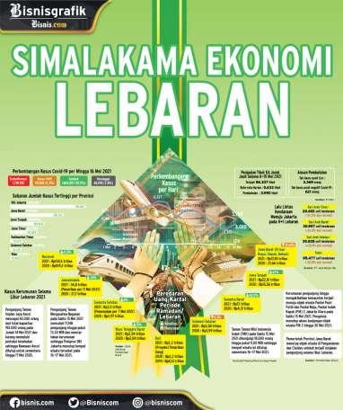 PANDEMI COVID-19 : Simalakama Ekonomi Lebaran