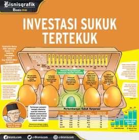 SURAT BERHARGA KORPORASI: : Investasi Sukuk Tertekuk
