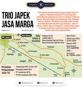 Begini Progres Proyek Tol Jakarta-Cikampek Selatan Sepanjang 64 Km