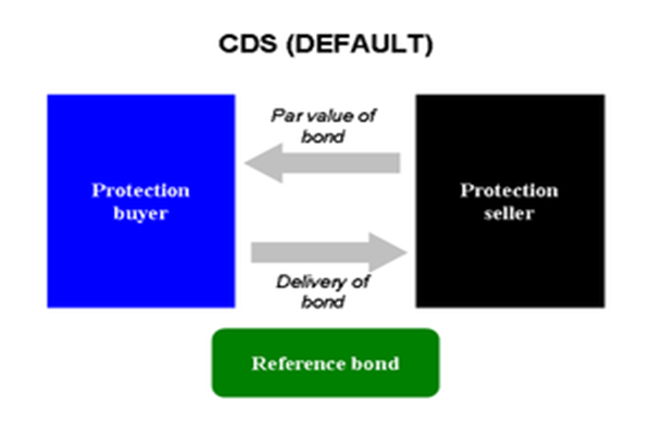 strategi perdagangan cds