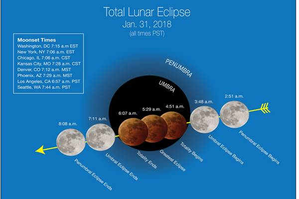 Fase Gerhana Bulan Total pada 31 Januari 2018 - NASA