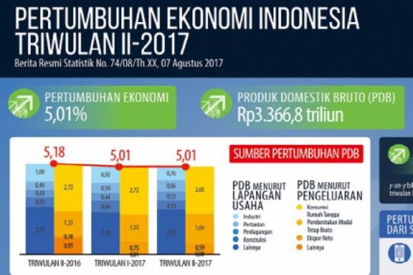 Ekonomi Indonesia 2017 Tumbuh Lambat Ini 7 Faktor Penyebabnya Ekonomi Bisnis Com