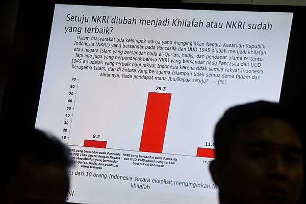 Layar menampilkan hasil survei lembaga Saiful Mujani Research and Consulting (SMRC) saat rilis hasil survei terkait NKRI dan ISIS di Jakarta, Minggu (4/6). Hasil survei tersebut menyatakan 79,3% warga negara Indonesia (WNI) tak setuju NKRI berubah menjadi khilafah. - Antara/Hafidz Mubarak A