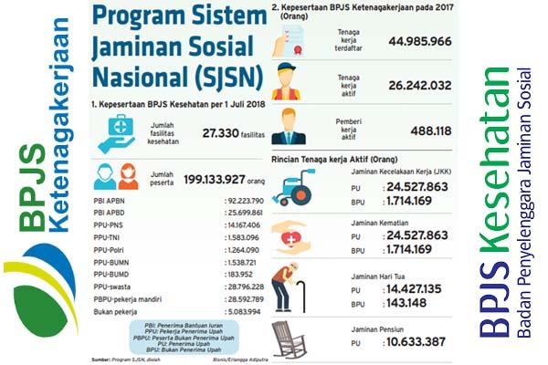Fakta di seputar Program SJSN (Sistem Jaminan Sosial Nasional). - Bisnis/Erlangga Adiputra