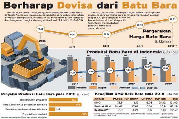 Harga dan produksi batu bara 2014 hingga 2018. - Bisnis/Radityo Eko