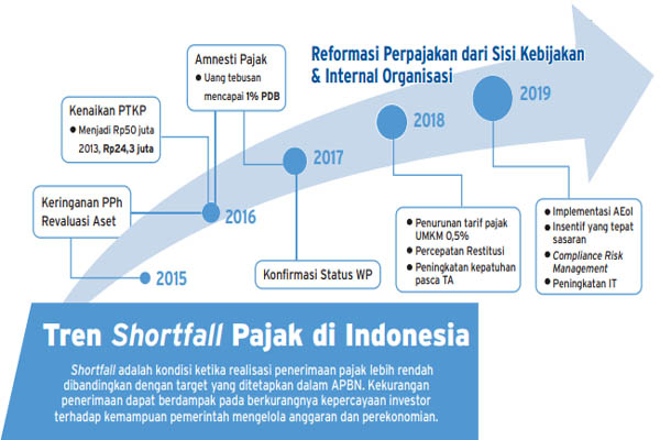 Tren shortfall pajak 2015-2019. - Bisnis/Radityo Eko