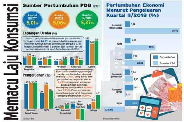 Ilustrasi: Pertumbuhan ekonomi Indonesia Kuartal II tahun 2018 dalam %. - Bisnis/Radityo Eko