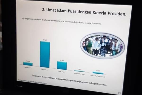 Survei kepuasan umat Islam terhadap kinerja presiden - Bisnis/M. Ridwan
