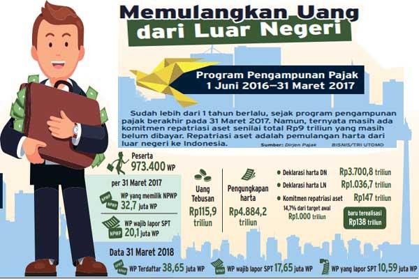 Realisasi amnesti pajak 1 Juni 2016 hingga 31 Maret 2017.
