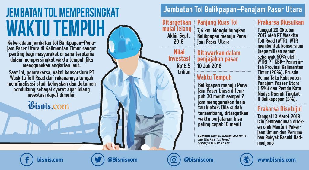 Infodigital / Infografik / Infra / Tol Balikpapan Panajam / 23 Agt 2018