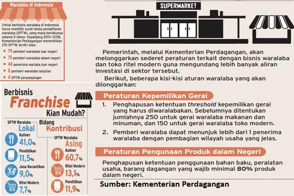 Regulasi waralaba di Indonesia. - Bisnis/Radityo Eko