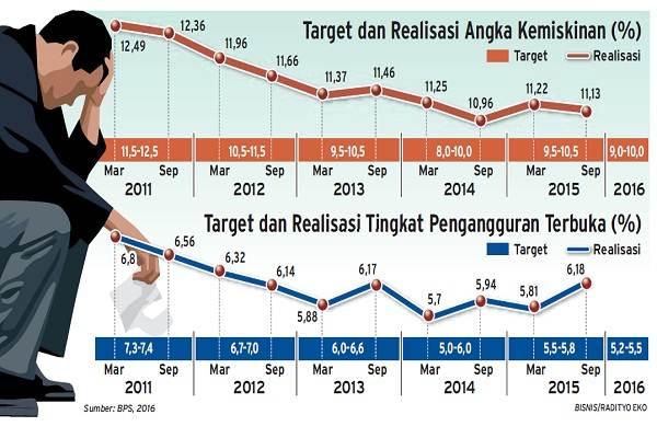 Perkembangan angka kemiskinan Indonesia 2011-2016.  -  Bisnis