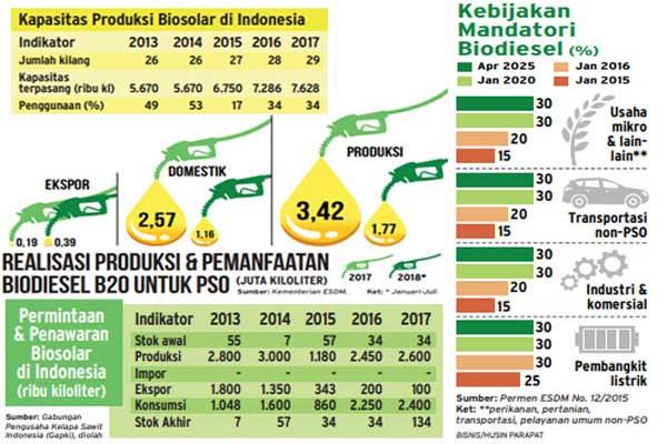 Kebijakan penggunaan biodiesel dan realisasi produksi biodiesel dan biosolar 2013 hingga 2017. - Bisnis/Husin Parapat