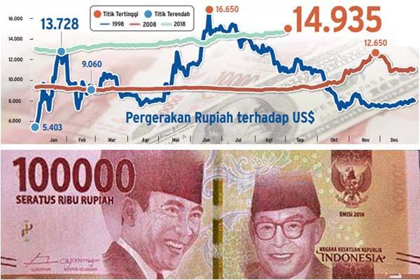 Perbandingan kurs rupiah tahun 1998, 2008, dan 2018. - Bisnis/Radityo Eko