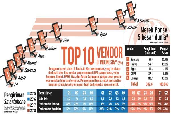Sepuluh vendor utama pemasok ponsel di indonesia. - Bisnis/Husin Parapat