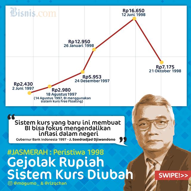 Penjelasan Lengkap Kurs Valuta Asing