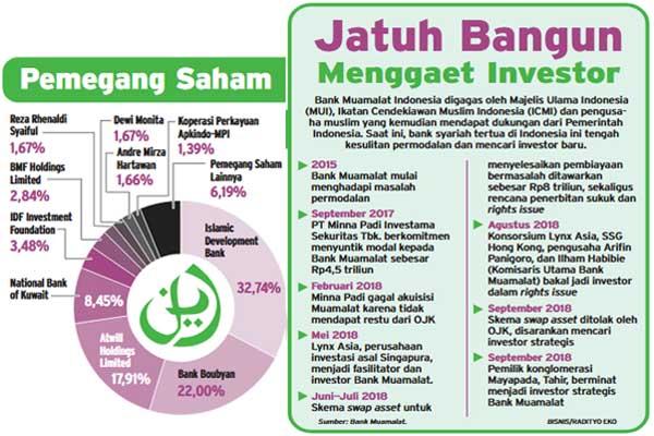 Akuisisi Bank Muamalat Tawaran Tahir Rp5 Triliun Ditolak Finansial Bisnis Com