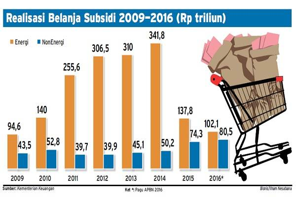 Perkembangan realisasi belanja subsidi dalam APBN.  -  Bisnis