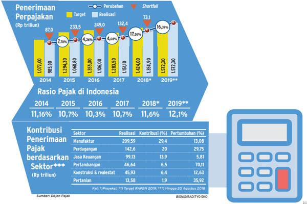 Rasio penerimaan pajak 2014-2019. - Bisnis/Radityo Eko