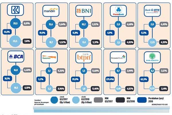 Kinerja emiten bank papan atas kuartal III/2018. - Bisnis/Radityo Eko