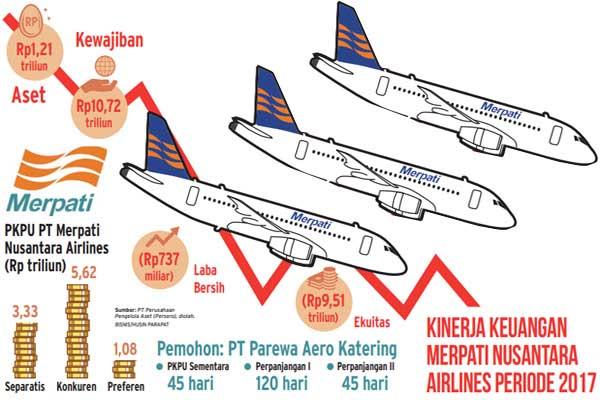 Kinerja keuangan PT Merpati Nusantara Airlines periode 2017. - Bisnis/Husin Parapat