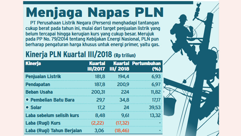 Kinerja PLN Kuartal III/2017 vs Kuartal III/2018. - Bisnis/Radityo Eko