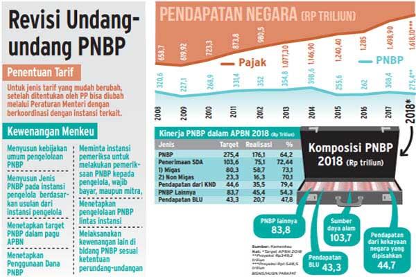 Revisi Undang-Undang Penerimaan Negara Bukan Pajak (PNBP) memberikan kewenangan kepada Menteri Keuangan untuk menetapkan tarif PNBP. - Bisnis/Husin Parapat