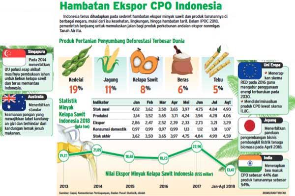 Hambatan ekspor CPO Indonesia. - Bisnis/Radityo Eko