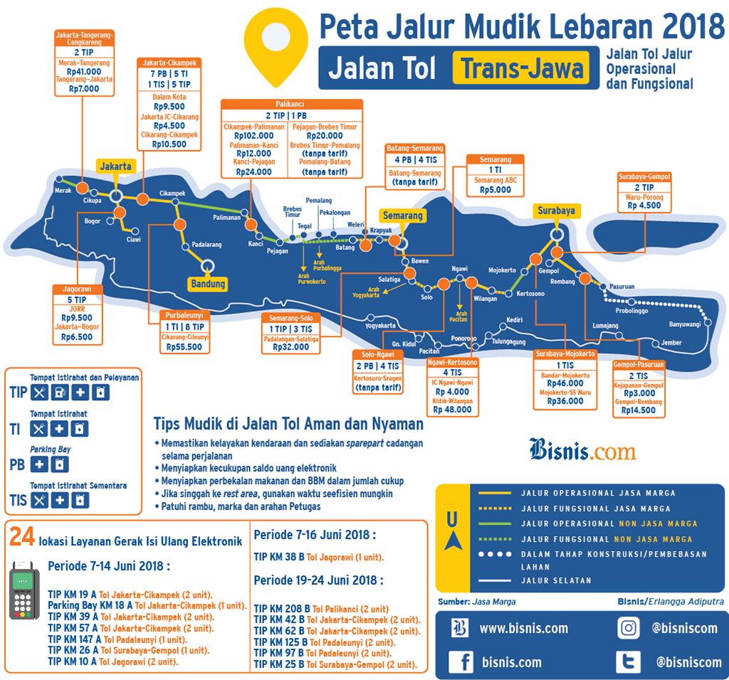 Infodigital Jalur Mudik Trans Jawa 2018