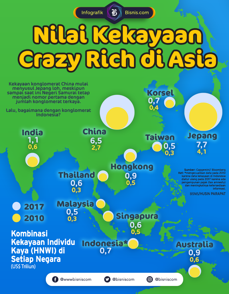 Konglomerat Asia Pasifik berkontribusi 41,4% dari total kekayaan konglomerat dunia.- Husin Parapat - Ilham Mogu