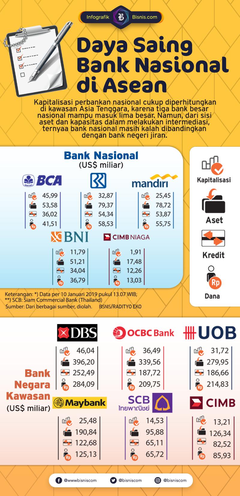 Bank di Indonesia masih Kalah Saing Dari Segi Fungsi ...