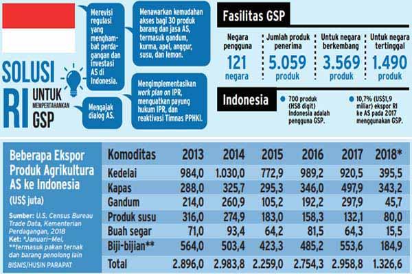 Tawaran kemudahan Indonesia untuk mendapatkan lagi fasilitas Generalized System of Preferences (GSP) dari Amerika Serikat. - Bisnis/Husin Parapat