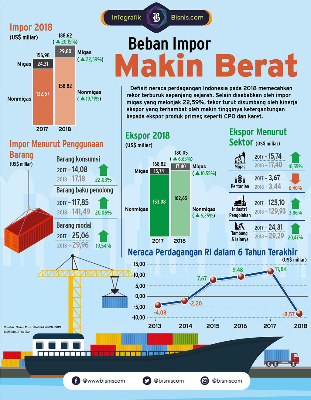 Defisit neraca perdagangan Indonesia pada 2018 memecahkan rekor terburuk sepanjang sejarah. Selain disebabkan oleh impor migas yang melonjak 22,59%, tekor turut disumbang oleh kinerja ekspor yang terhambat oleh makin tingginya ketergantungan kepada ekspor produk primer, seperti CPO dan karet.