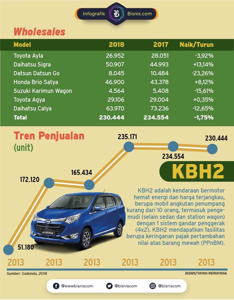 Penjualan mobil murah melambat.  Yayan Indrayana / Husin Parapat