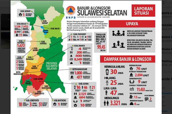 Infografis dampak banjir dan longsor yang melanda 10 kabupaten/kota di Sulawesi Selatan per 24/1 - 2019. Foto: @Sutopo_PN
