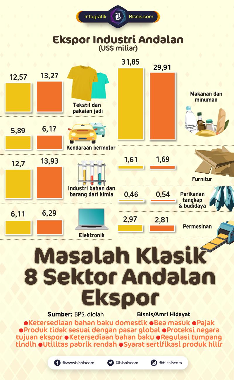 8 Sektor Andalan masih Terkendala Masalah Klasik. / Amri Hidayat  -  Ilham Mogu