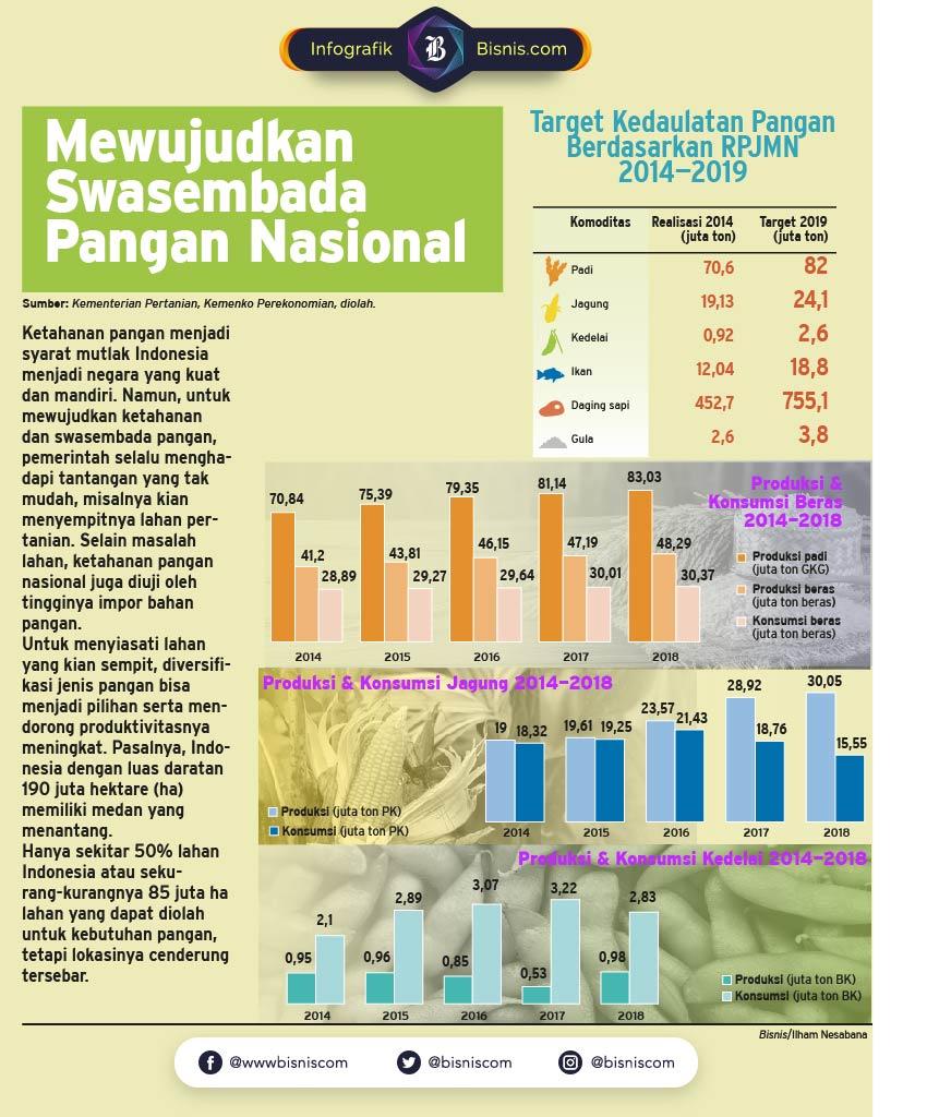 Swasembada Pangan masih belum memenuhi target. / Ilham Nesabana  -  Yayan Indrayana