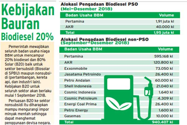 Kebijakan bauran biodiesel 20% atau B20. - Bisnis/Radityo Eko