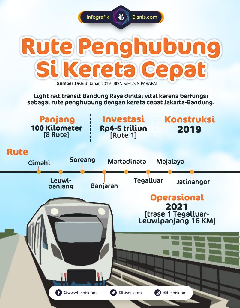 LRT Bandung Raya Penghubung Kereta Cepat./ Husen Parapat  -  Ilham Mogu
