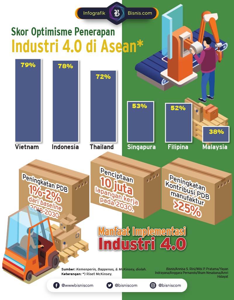 Menuju Industri 4.0 / Ilham Nesabana / Amri Hidayat  -  Yayan Indrayana