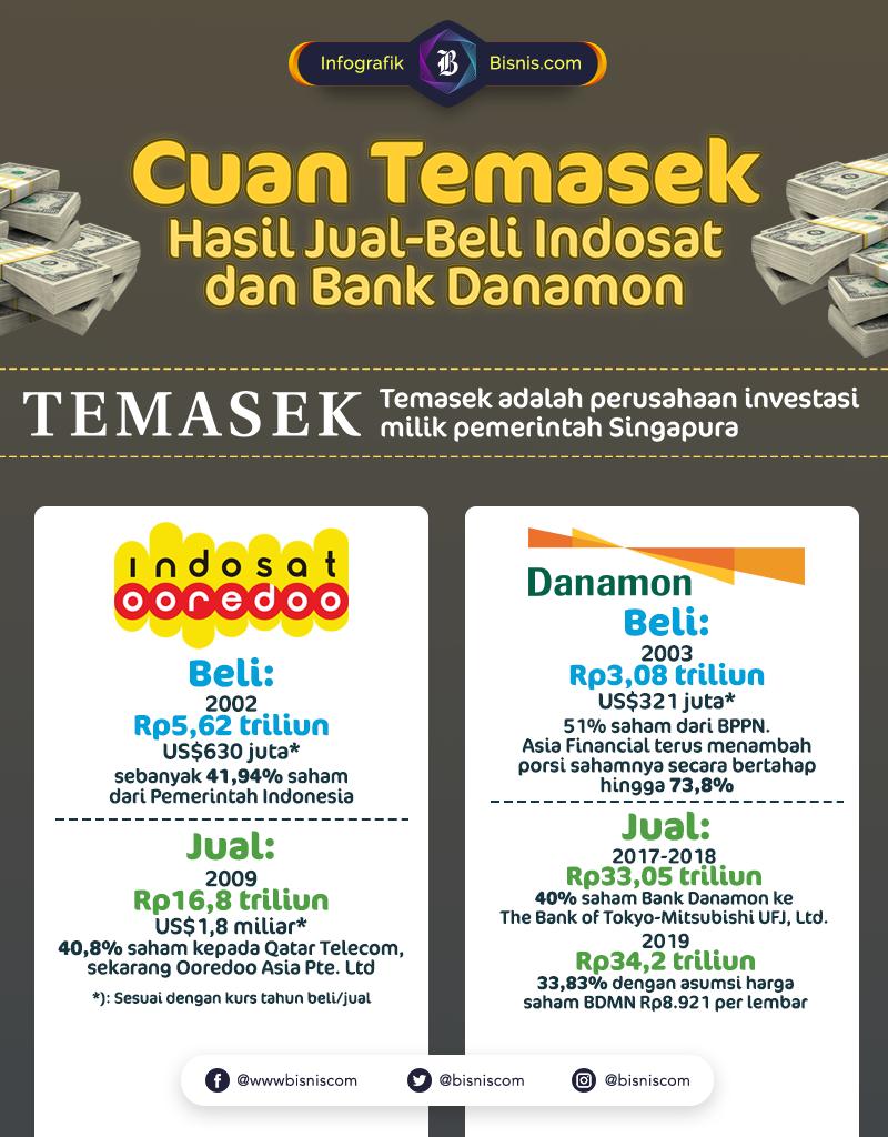 Keuntungan Temasek jual Indosat dan Danamon.  -  Ilham Mogu