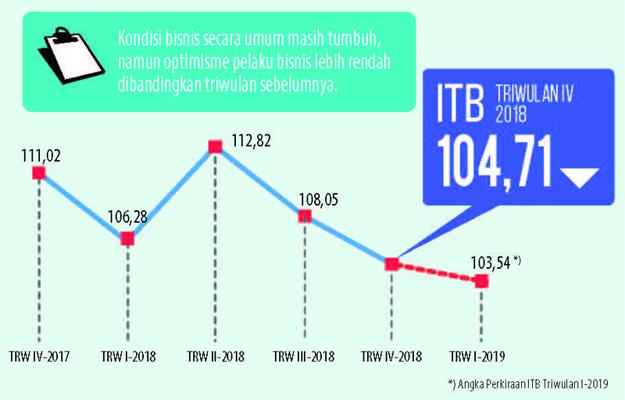 Indeks Tendensi Bisnis (ITB) 2018. Data: BPS